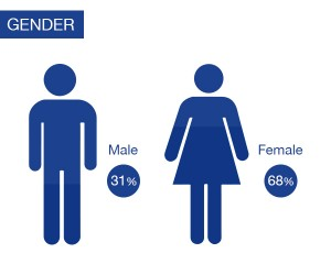 college and seminary gender