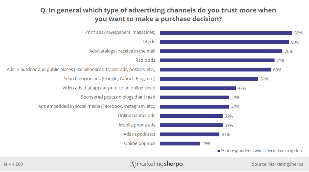 Chart of advertising channels people trust more