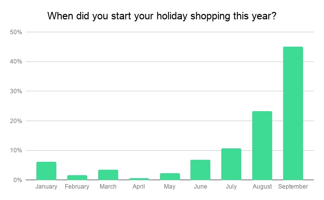 Graph on Holiday Shopping
